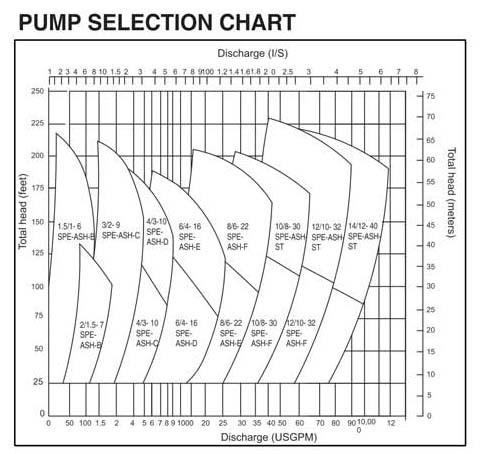 ASH Slurry Pumps Chart