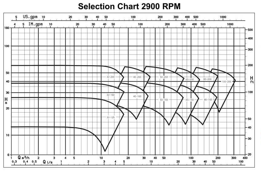 ASHV Slurry Pumps Chart
